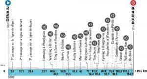 Paris-Rouabix Femmes 2021 - Profile (Image credit: Paris-Roubaix Femmes / ASO)