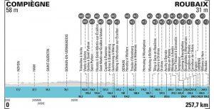 Race profile for 2021 Paris-Roubaix (Image credit: ASO)